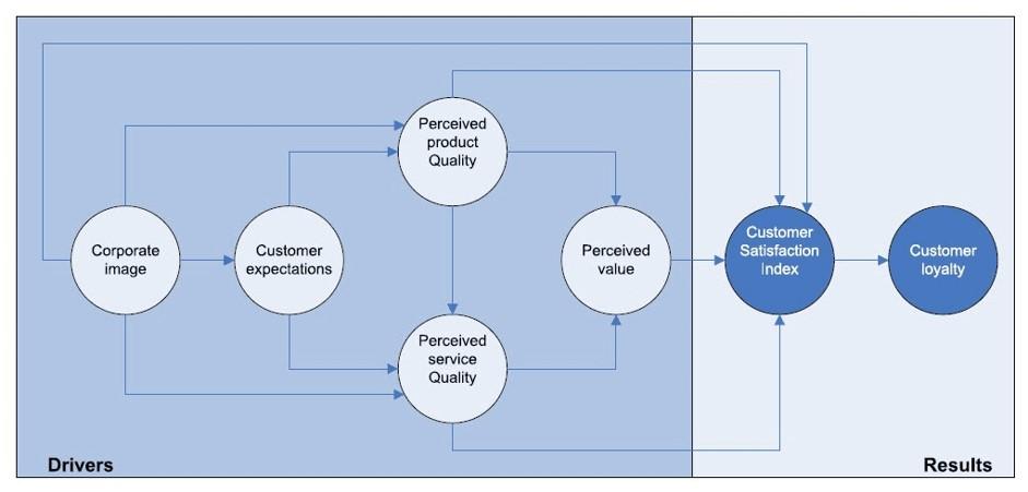 comment fidéliser un client : Le guide complet